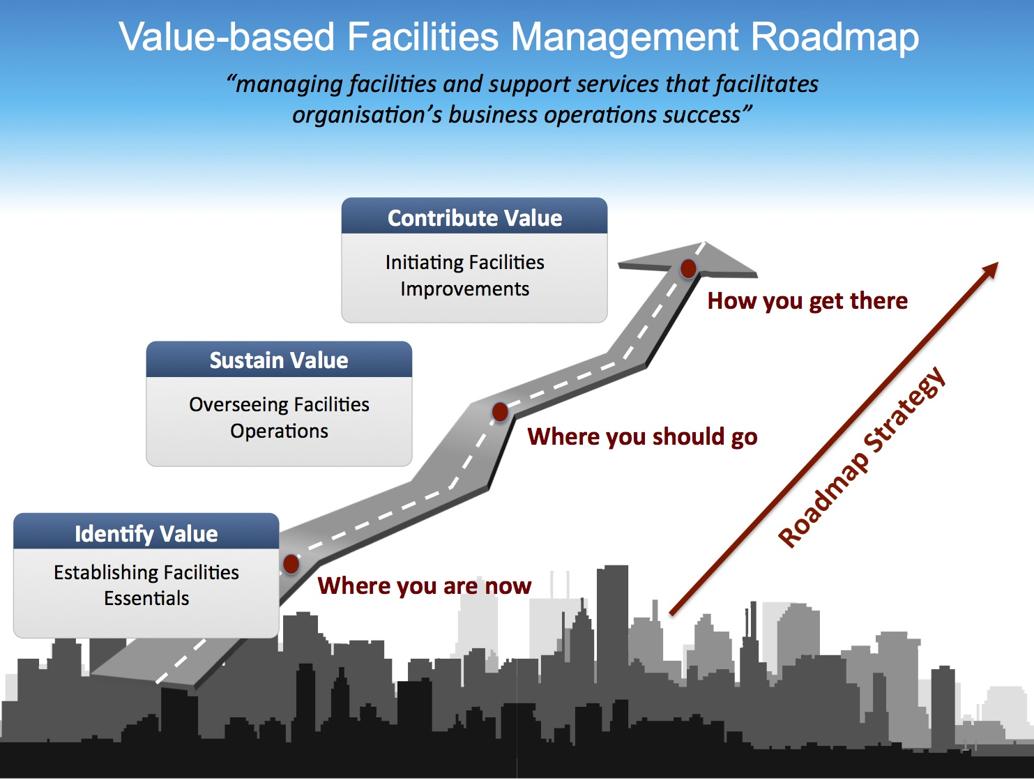 fms associates asia pte ltd vbfm strategy roadmap fms associates